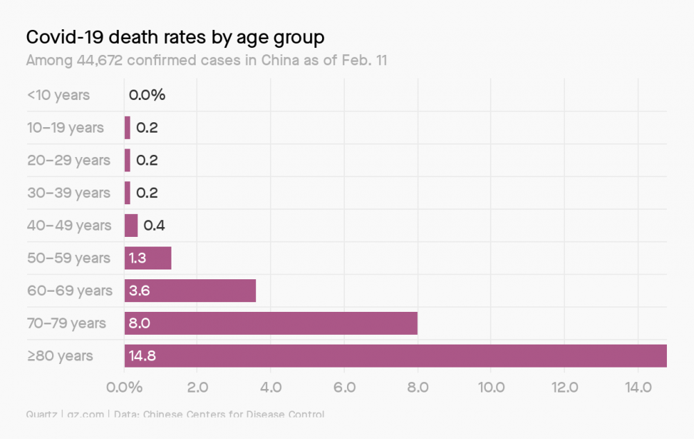 g079d-covid-19-death-rates-by-age-group-1.thumb.png.1f7240a2fe86a0898b84077c91b6fc10.png